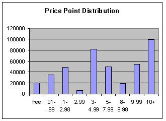 Price Distribution in the Kindle Store