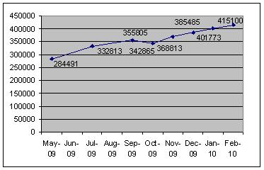 Kindle Store Titles graph (see numbers below)