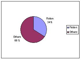 Fiction (201435) vs Others (386593)