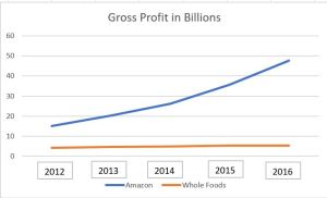 Line graph showing increasing gross profit growth for Amazon, flat for WFM