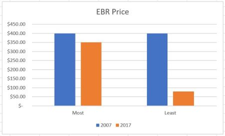 EBR Price