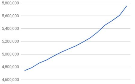 Blue line graph showing sharp increase in titles in the store in the last month