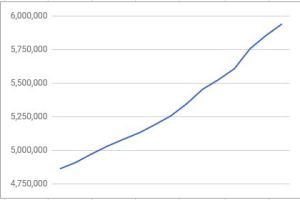 Line graph showing somewhat flattening growth (but still big growth) in titles in the USA store.